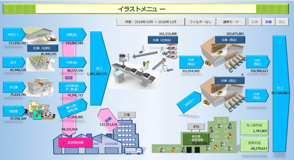 原価管理システムSHIN イラストメニュー 会社のデータの流れをイラストで表します。