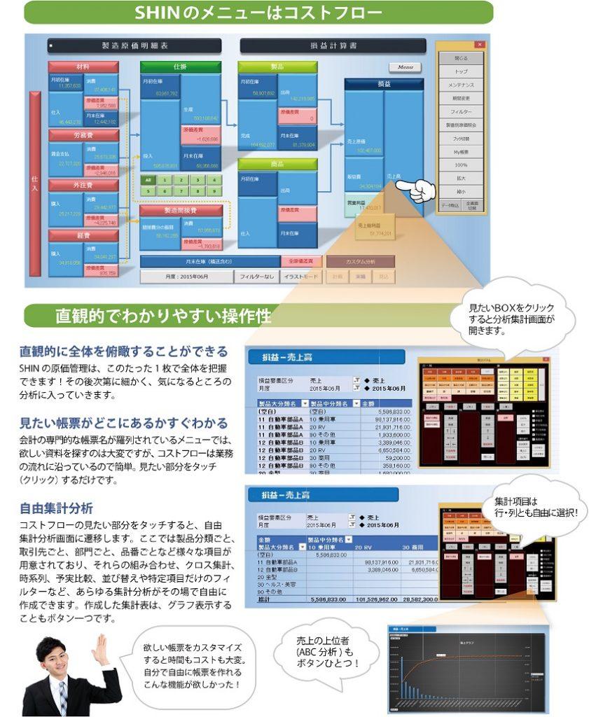 SHINのメニューはコストフロー 画面1枚で直感的に会社全体を把握出る画期的なメニュー画面です。
