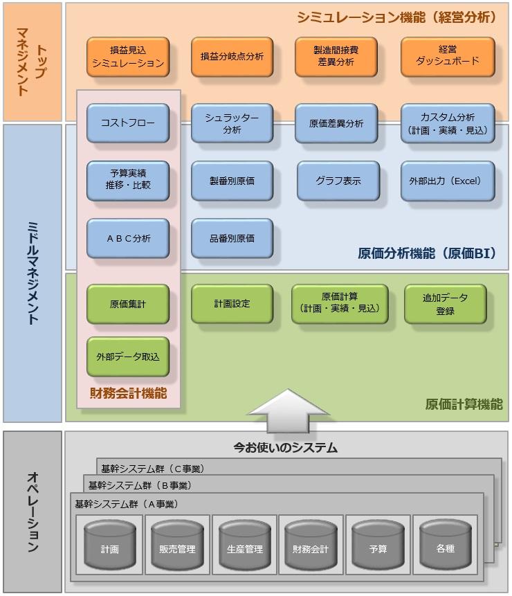 SHINは経営者から現場まで、それぞれの立場で利用できる