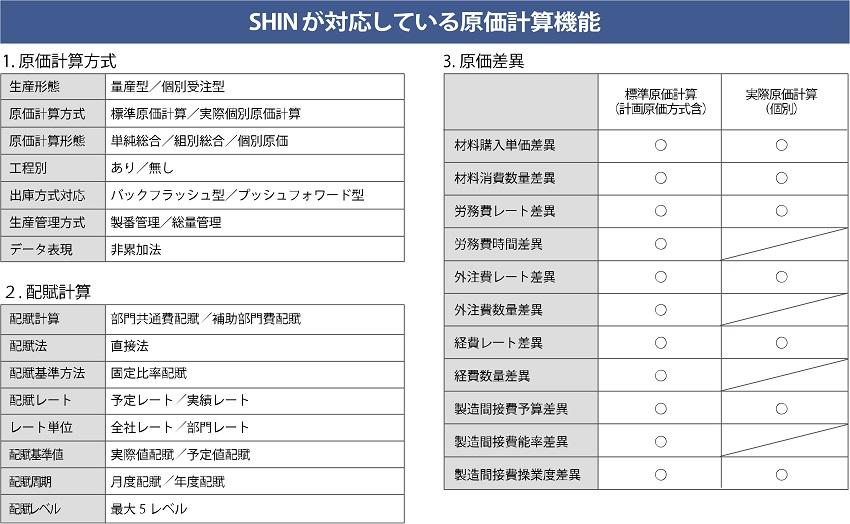 SHINは敢えて余計な機能を省略し、コストをスリム化